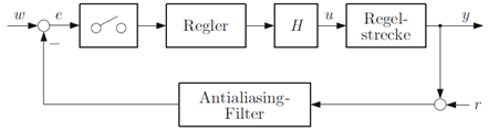 anti-aliasing-filter-regelkreis-ruckkopplung