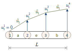 finite-elemente-knoten-systemverschiebung-approximation
