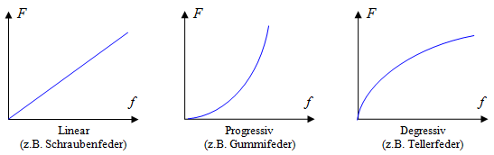 feder-kennlinie-linear-progressiv-degressiv