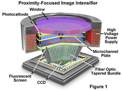proximity-focused-image-intensifier