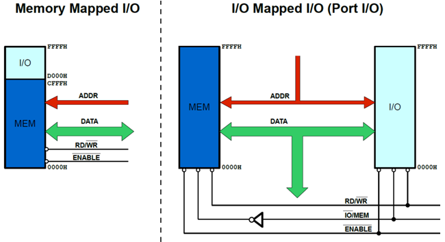 memory-mapped-io-port-isolated-map