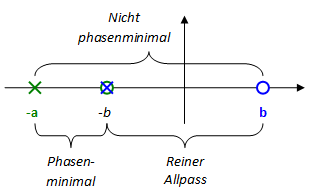 rt-u01-nicht-phasen-minimum-allpass-system-2