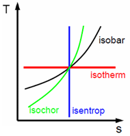 isobare-isochore-isotherme-isentrope-ts-diagramm