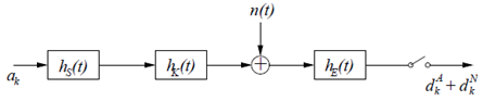 optimaler-nyquist-entzerrer-variationsrechnung
