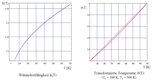 wst-1-07-transformierte-temperatur