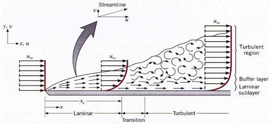wst-5-02-grenzschicht-laminar-transition-turbulent