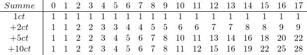\begin{array}{*{20}{c}} {Summe}&\vline&0&1&2&3&4&5&6&7&8&9&{10}&{11}&{12}&{13}&{14}&{15}&{16}&{17}\\ \hline {1ct}&\vline&1&1&1&1&1&1&1&1&1&1&1&1&1&1&1&1&1&1\\ { + 2ct}&\vline&1&1&2&2&3&3&4&4&5&5&6&6&7&7&8&8&9&9\\ { + 5ct}&\vline&1&1&2&2&3&4&5&6&7&8&{10}&{11}&{13}&{14}&{16}&{18}&{20}&{22}\\ { + 10ct}&\vline&1&1&2&2&3&4&5&6&7&8&{11}&{12}&{15}&{16}&{19}&{22}&{25}&{28} \end{array}